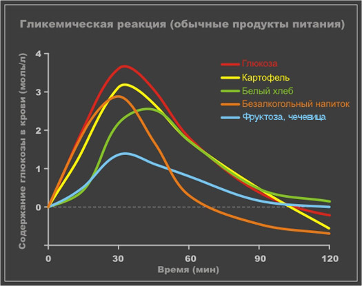 низкий гликемический индекс - полезное свойство фруктозы
