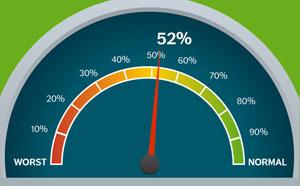 биологически люди вегетарианцы на 52%